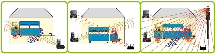 Elektrosmog neutralisieren